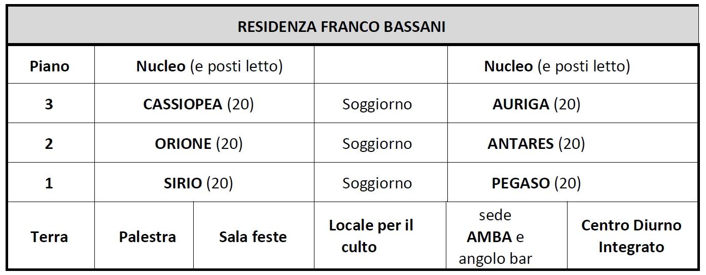 RSA Bassani Struttura IMG